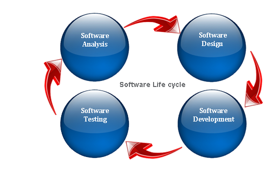 SSoftware life cycle